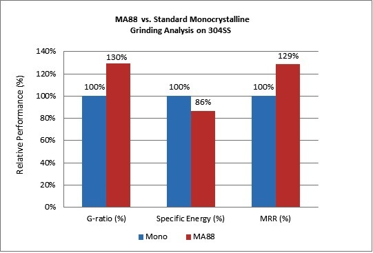 MA88 vs Standard Monocrystalline Grinding Analysis on 3044SS | Saint-Gobain Abrasive Materials